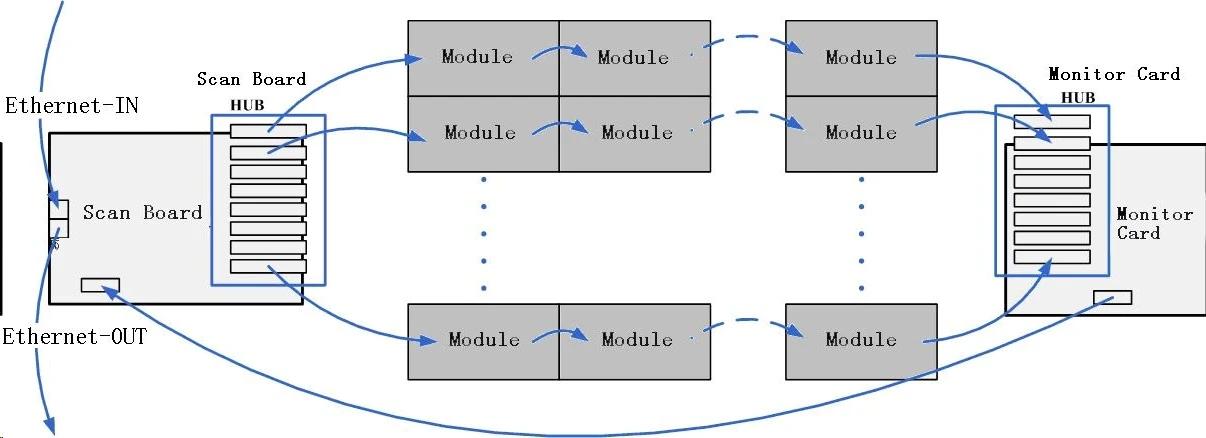 Novastar MON300 Working Diagram