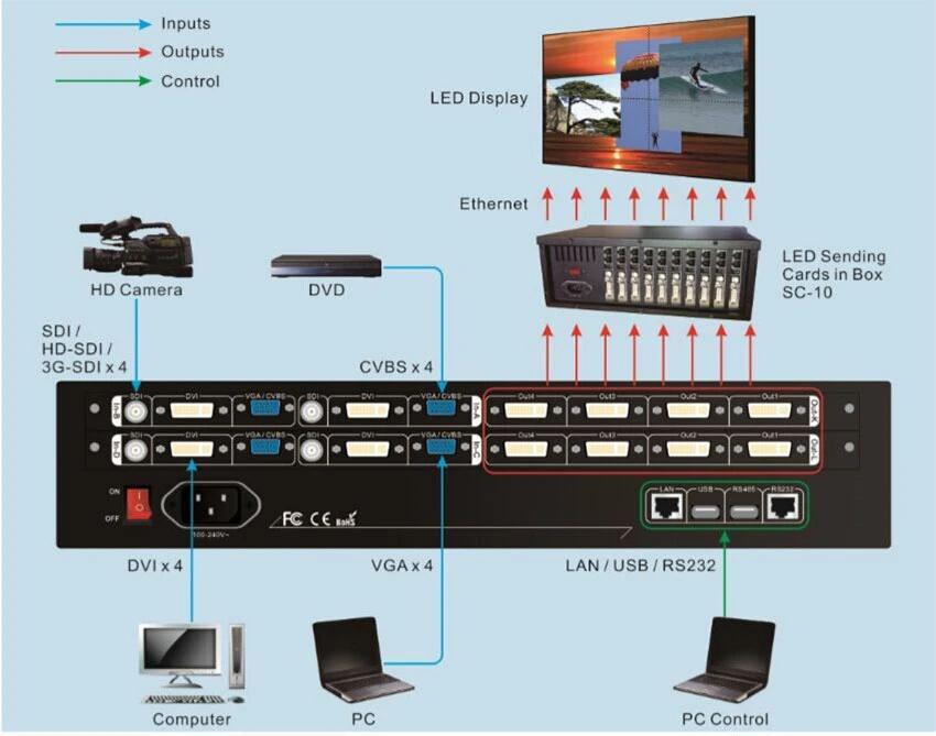 VDWALL LVP7000 connection diagram