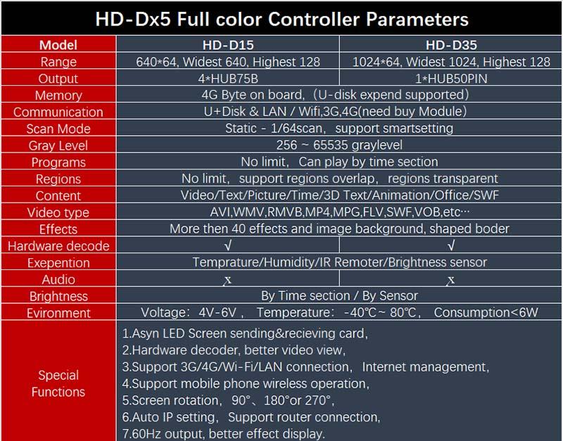 HD-Dx5 Parameters