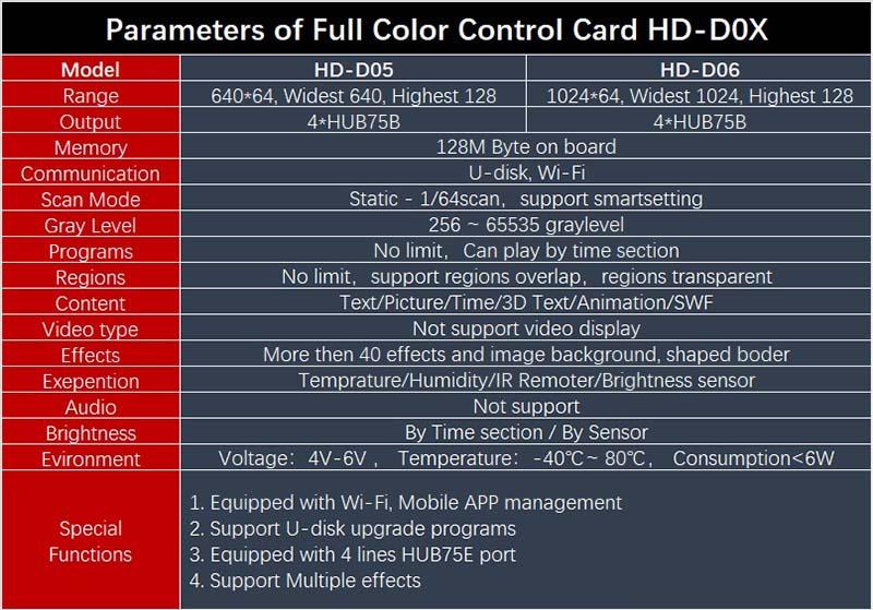d0x parameter